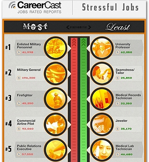 Most Stressful Jobs 2013